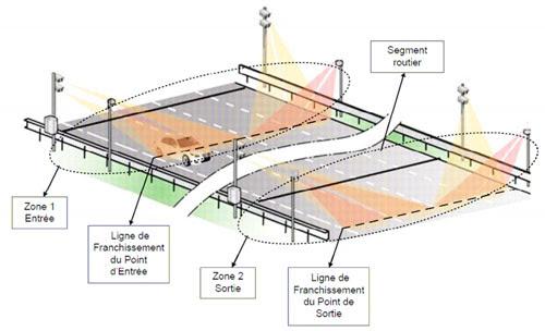 radar tronçon 3 ou 4 voies