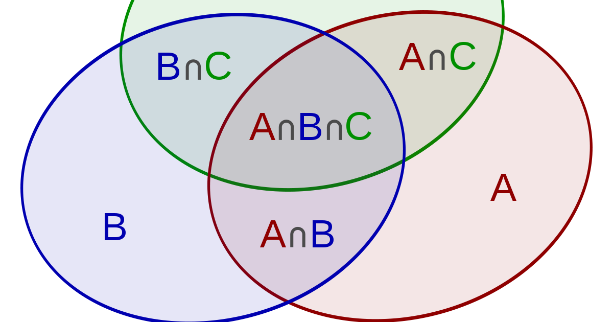 Wiring Diagram: 13 A Union B Venn Diagram