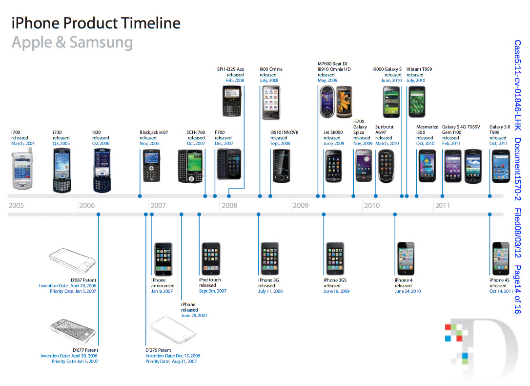 iPhone Product Timeline: Apple vs. Samsung