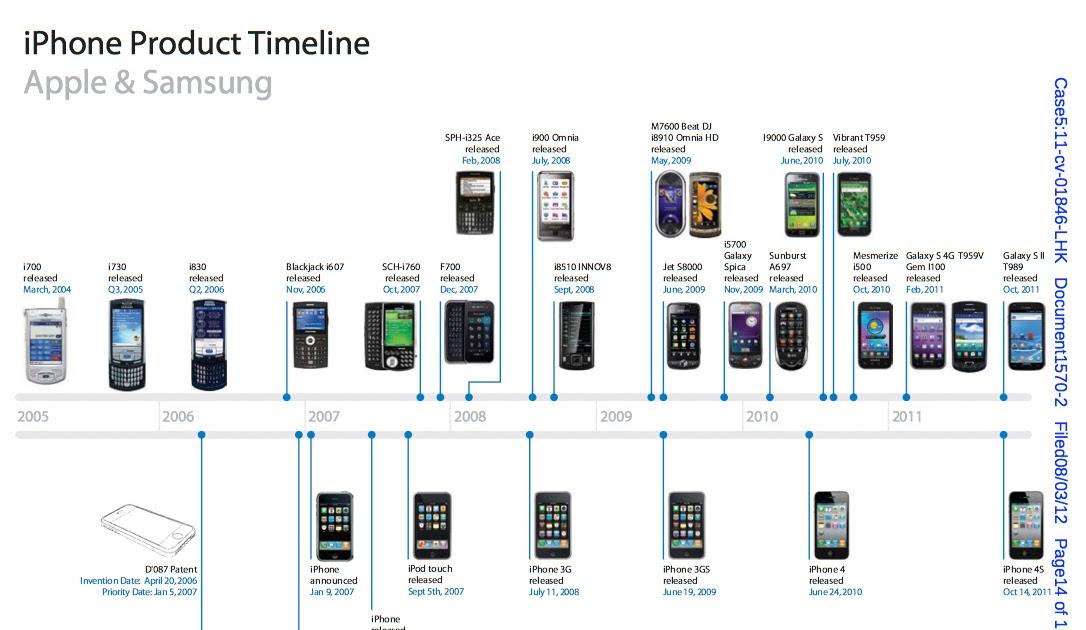 """Fors: AllThingsD: """"Apple's Case Against Samsung in Three ..."""