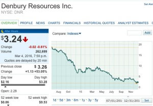 Denbury_Resources_Inc