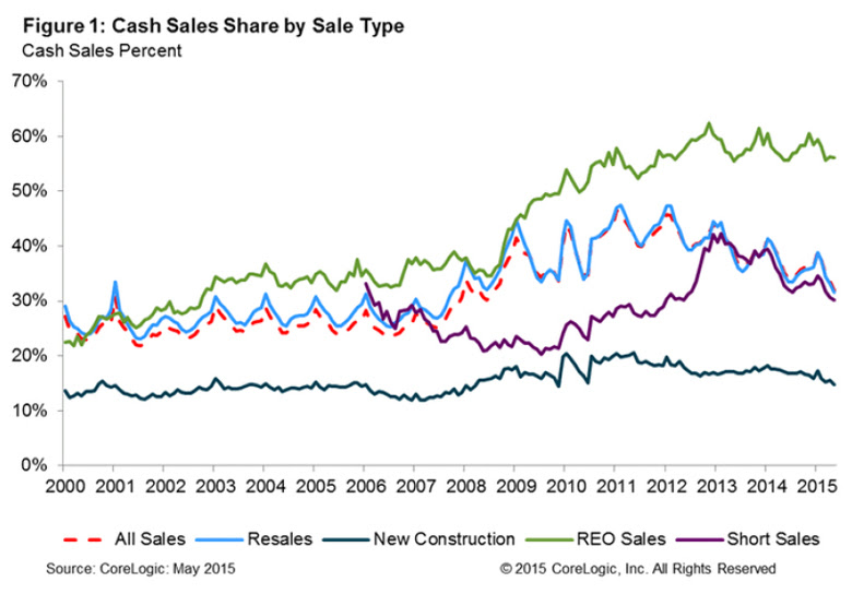 cash-sales-share-august-2015.jpg