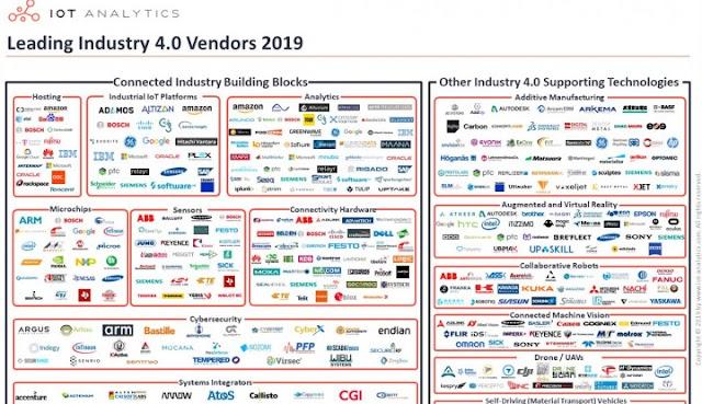 Ini Dia 14 Perusahaan Global Jagoan Industri 4.0