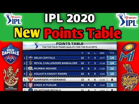 IPL 2020 - Points Table | All Teams Points Table 2020 | After 40 Matches IPL Points Table
