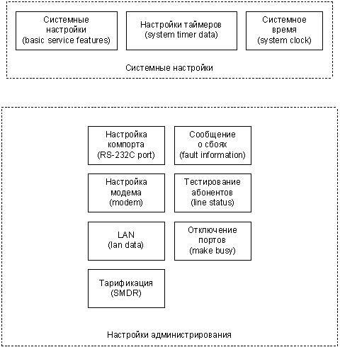 Структура программирования станций NEAX 7400 ICS 80VS, NEAX7400 ICS M 100ES, NEAX7400 ICS M 100MX и UNIVERGE NEAX2000 IPS