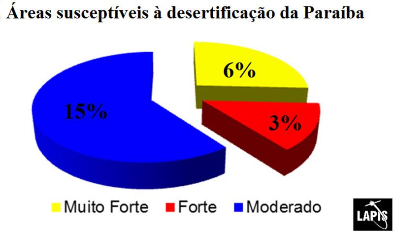áreas susceptíveis à desertificação da Paraíba