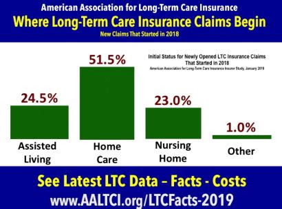 long term care insurance claims   home