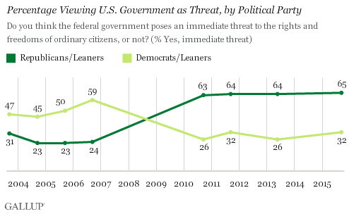 Percentage Viewing U.S. Government as Threat, by Political Party