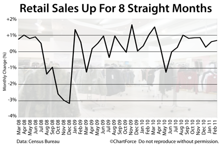 Retail Sales Rising -- 8 Straight Months