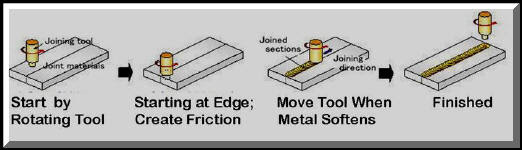 What is Arc Welding? - Definition and Process Types welding process steps