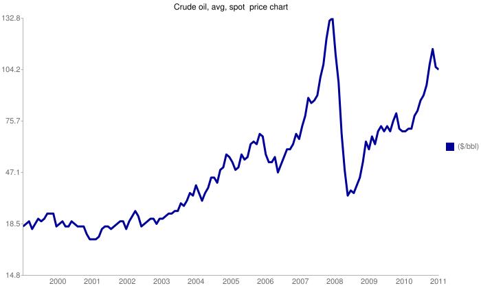 Crude oilprice chart, 2000-2009