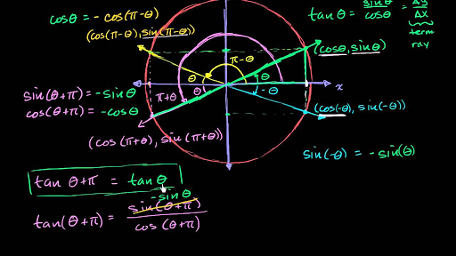 The unit circle definition of sine, cosine, and tangent | Khan Academy