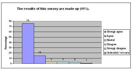 ff-surveygraph