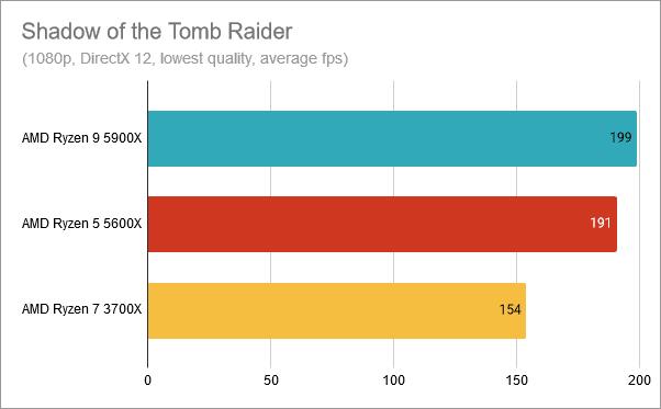Resultados del banco de pruebas AMD Ryzen 9 5900X: Shadow of the Tomb Raider