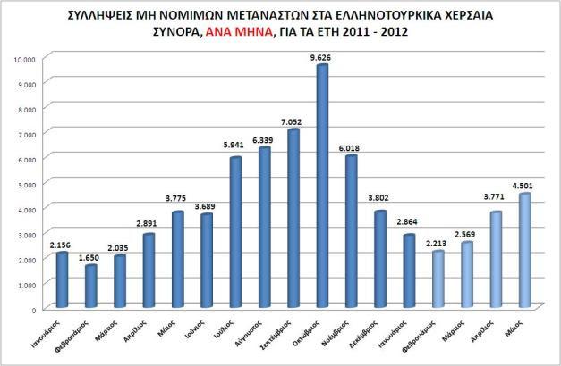 Συλλήψεις μη νόμιμων μεταναστών στα  Ελληνοτουρκικά χερσαία σύνορα,  ανά μήνα, για τα έτη 2011-2012