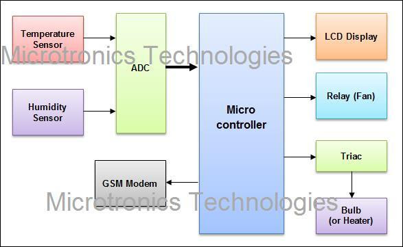SMS based Baby Incubator using GSM technology