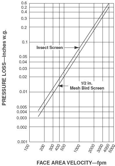 HVAC Screen Pressure Drop - Engineers Edge