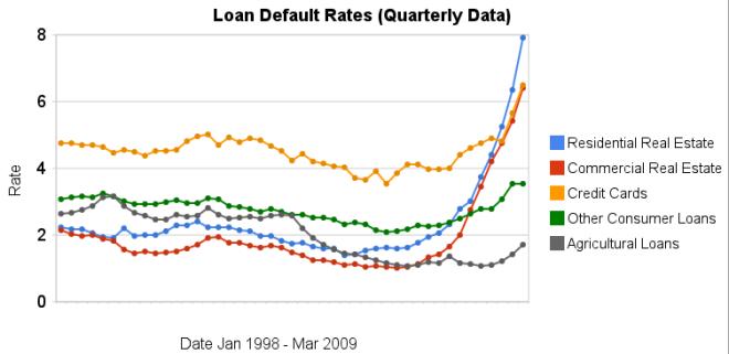 loan_default_rates_1998_2009