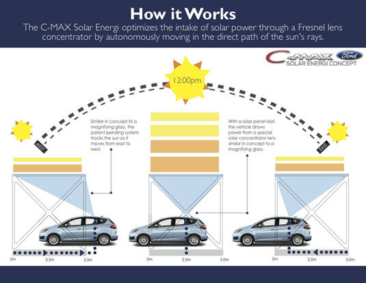 Ford C-MAX Solar Energi Concept charging concentrator