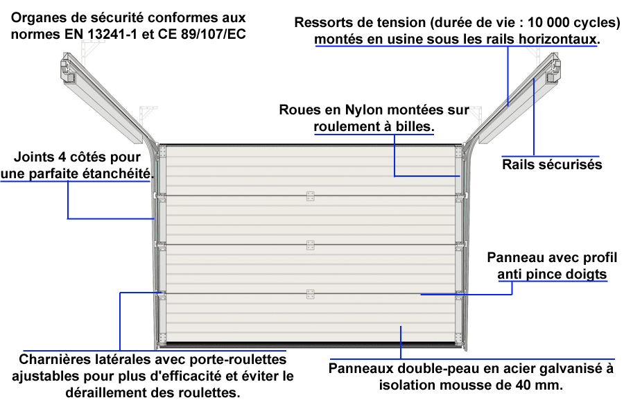 Locations de vehicule voitures porte garage dimension for Dimension portillon standard