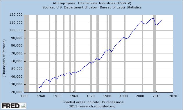 private employment USPRIV_Max_630_378