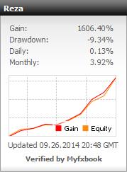 profit melesat dalam seminggu