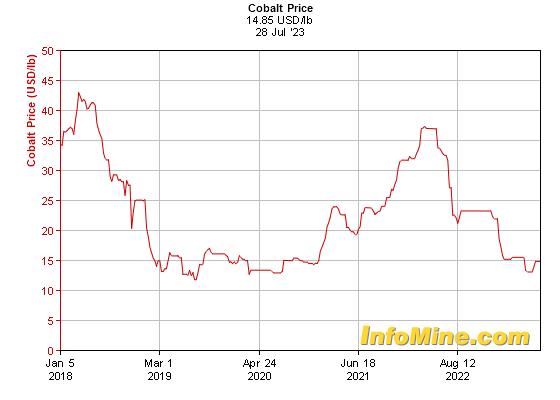 http://www.infomine.com/ChartsAndData/GraphEngine.ashx?z=f&gf=110572.USD.lb&dr=5y