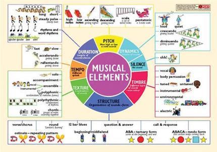 MU2204 Musical Elements Poster