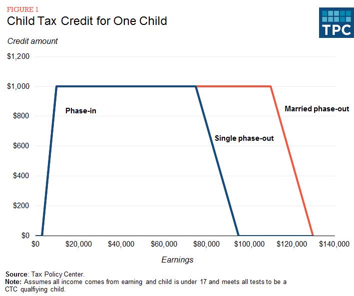 child tax credit 2019