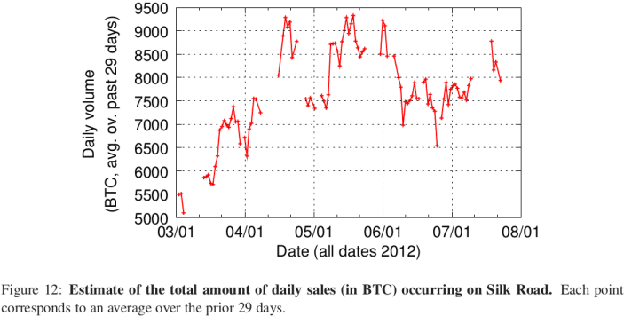 Figure 12: Estimate of the total amount of daily sales (in ฿) occurring on SR. Each point corresponds to an average over the prior thirty days. –Christin 2013