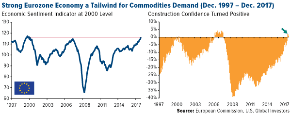 Strong eurozone economy a tailwind for commodities demand (Dec. 1997 - Dec. 2017)