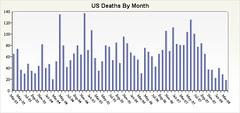 U.S. Military Casualties In Iraq