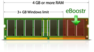 RAM makes your computer faster