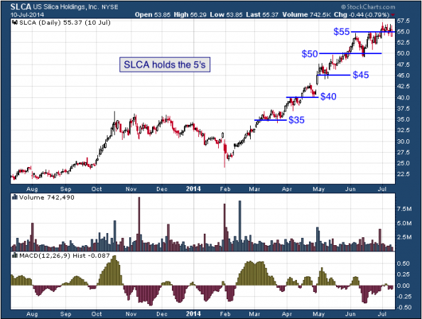 1-year chart of SLCA (U.S. Silica Holdings, Inc.)