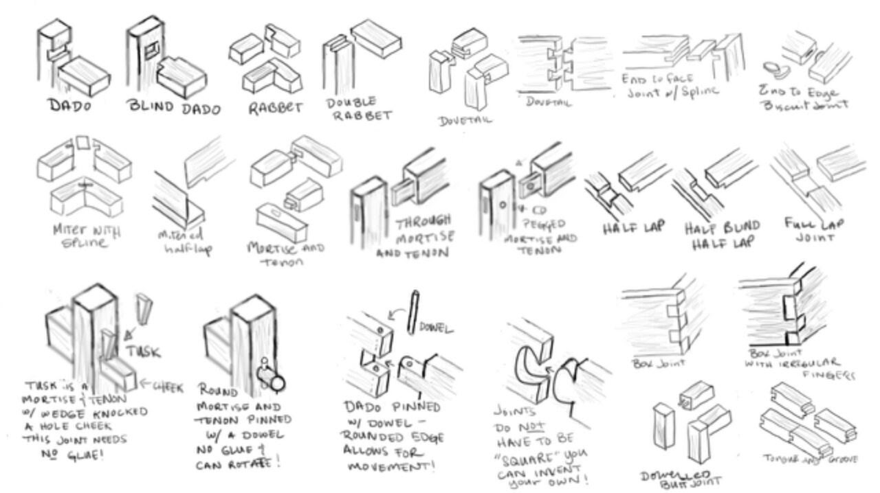 types of wood joints pdf