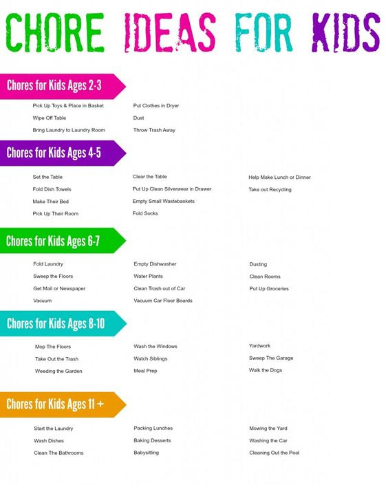 Chore Ideas for Kids | Chore Charts | Pinterest | 7 year olds ...