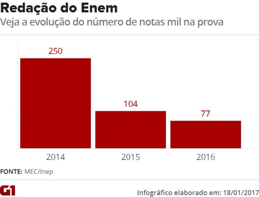 Número de redações nota mil no Enem caiu quase 70% em dois anos (Foto: Editoria de Arte/G1)