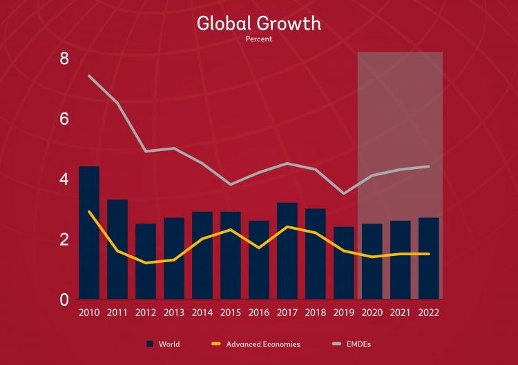 Chart: Global Growth