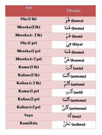 belajar bahasa arab sitiks blog