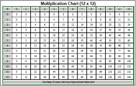 Multiplication Tables 0 12 - Scalien