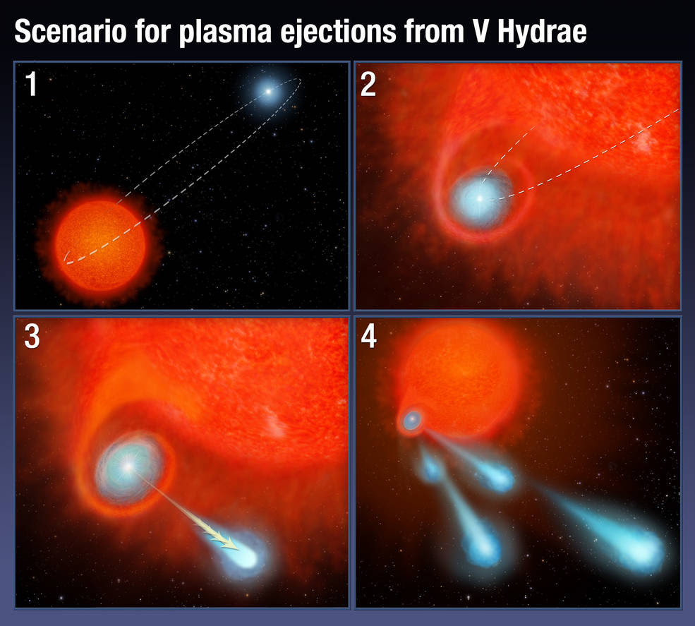 four part graphic showing illustrations of stellar activity
