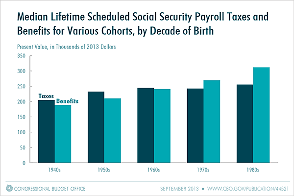 Median Lifetime Scheduled Social Security Payroll Taxes and Benefits for Various Cohorts, by Decade of Birth