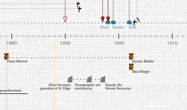 Detail of Klimt's timeline