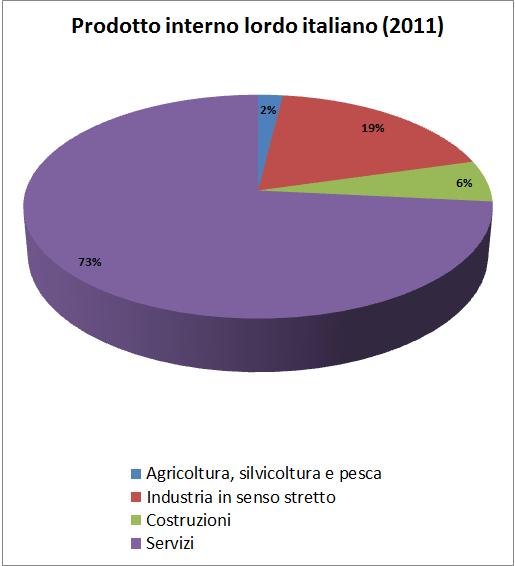 Work in progress il pil dell 39 italia for Composizione del parlamento italiano oggi