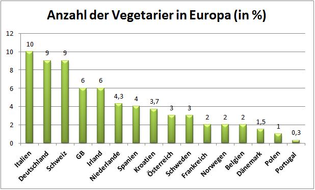 Moderne Küchenmöbel: Wie viele vegetarier gibt es in