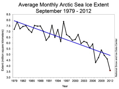 Summer Arctic ice extent, National Snow and Ice Data Center.