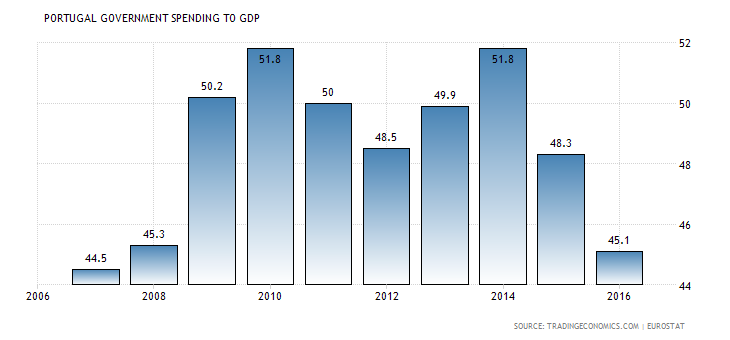 portugal-government-spending-to-gdp.png