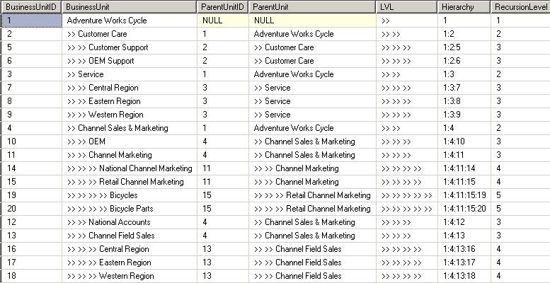 T-sql hierarchical query | maclochlainns weblog.