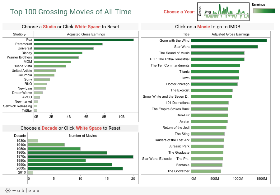 Top 100 Grossing Movies of All Time