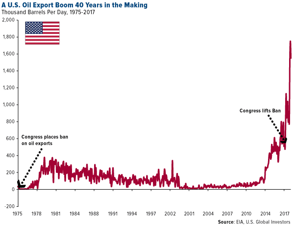 A US oil export boom 40 years in the making